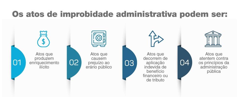 Improbidade administrativa